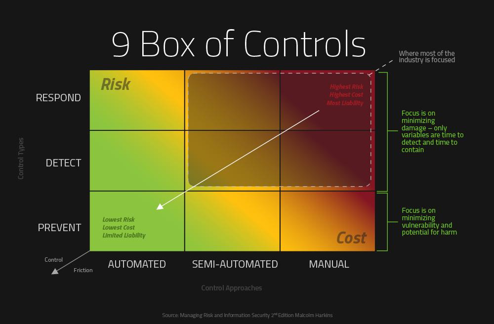 9 Box of Controls