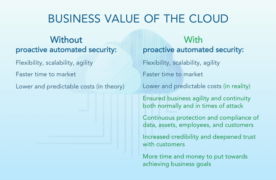 The cloud carries significantly more business value when protected with proactive and automated security.