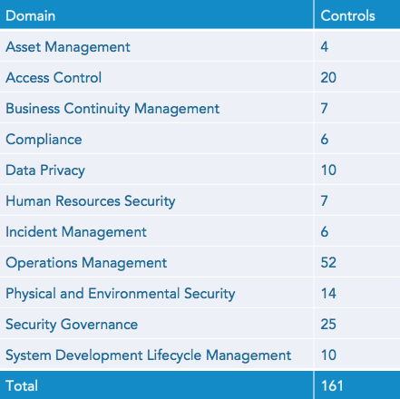 Common security control domains across frameworks.